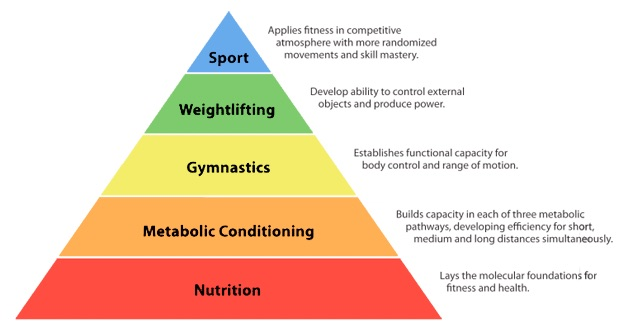 Fitness Pyramid | CrossFit DFW